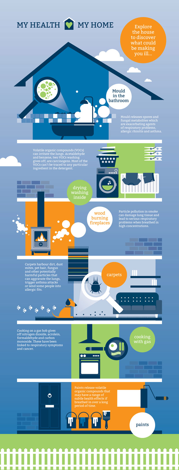 Is your home making you ill? My health My home A Mum Reviews Infographic