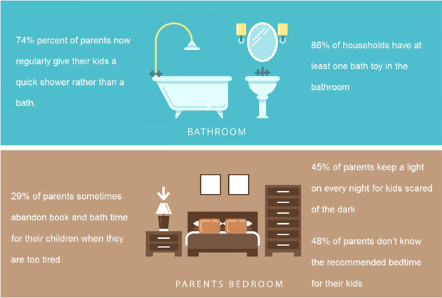 Modern Kids Missing Out On Traditional Routine of Bath, Book and Bed A Mum Reviews